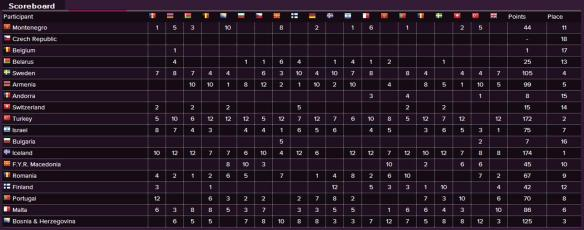 Scoreboard - Eurovision Song Contest 2009 Semi-Final (1)