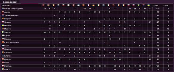 Scoreboard - Eurovision Song Contest 2011 Semi-Final (2)
