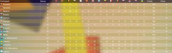 scoreboard JESC 2008