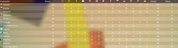 scoreboard JESC 2009