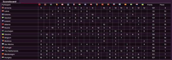 Scoreboard - Eurovision Song Contest 2014 Semi-Final (1)