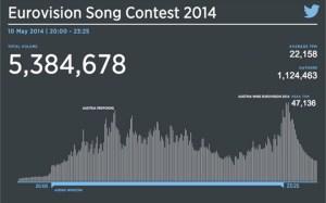 eurovision-tweets-2014