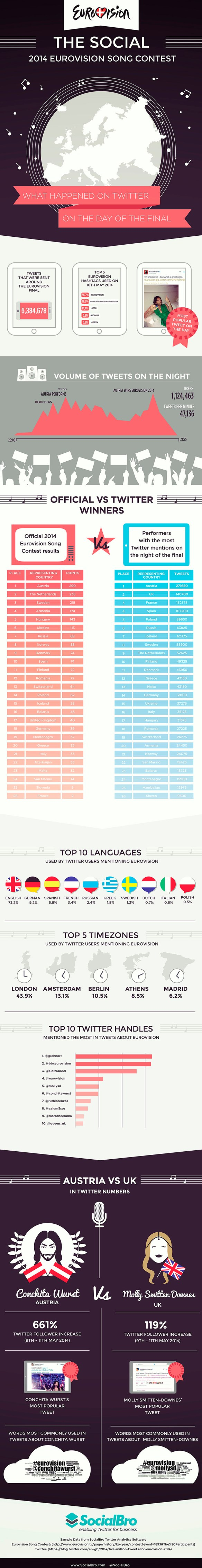 eurovision_infographic_Eng-socialbro-mid-res