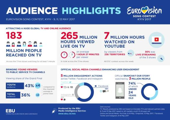 Ahead of our exciting announcement about the 2018 Eurovision Song Contest - check out how popular this year's show was on TV & online thanks to our Media Intelligence Service.