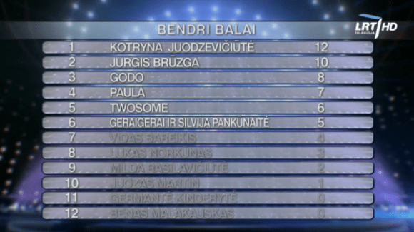 Eurovizija2018_Show5_Combined_Results-600x337