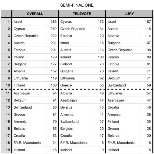 Resultados-1a-semifinal-Eurovisión-2018