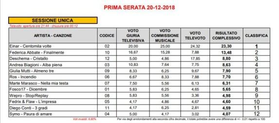 Sanremo-2018-risultati-votazioni-prima-serata