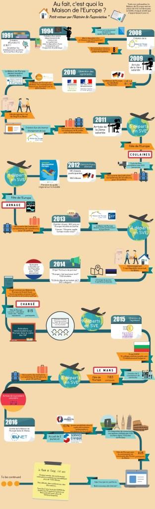Infographie historique de la MDE