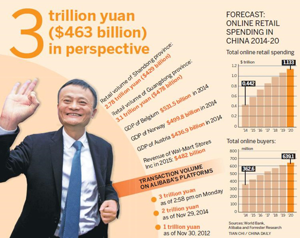 Alibaba on way to being top retailer