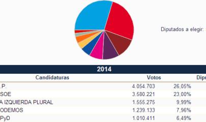 Gráfico elecciones