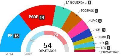 Resultado de las elecciones