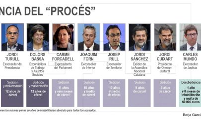 """GRAF155. MADRID, 14/10/2019.- Detalle de la infografía """"Condenas de entre 9 y 13 años para los líderes del """"procés"""" por sedición"""" de la Agencia EFE disponible en http://infografias.efe.com"""