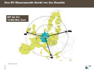 EU-Binnenmarkt-Deutschland-Grafik