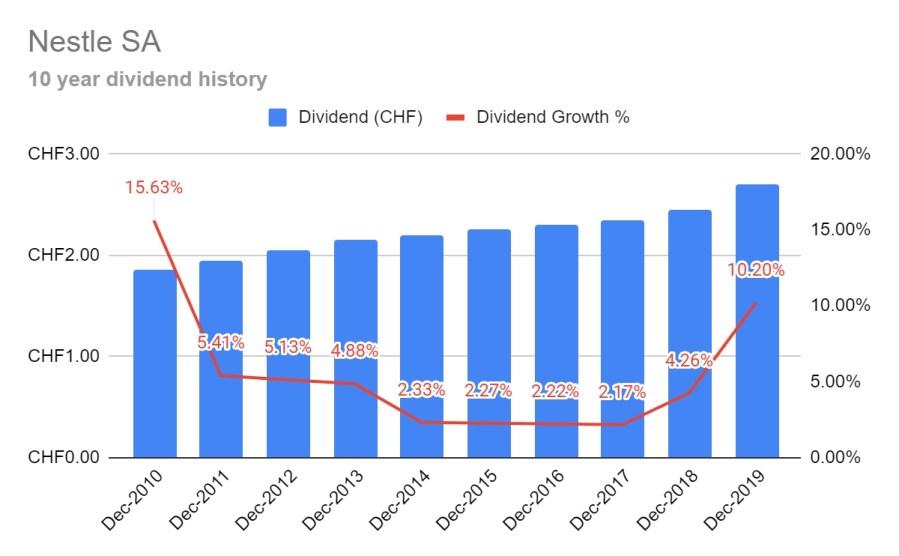 Nestle dividend