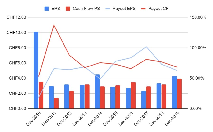 Nestle Earnings and Cash Flow trends