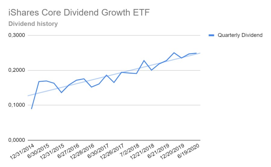 iShares Core Dividend Growth ETF - Dividend growth performance