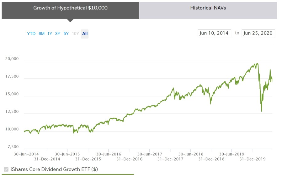 iShares Core Dividend Growth ETF - Price performance