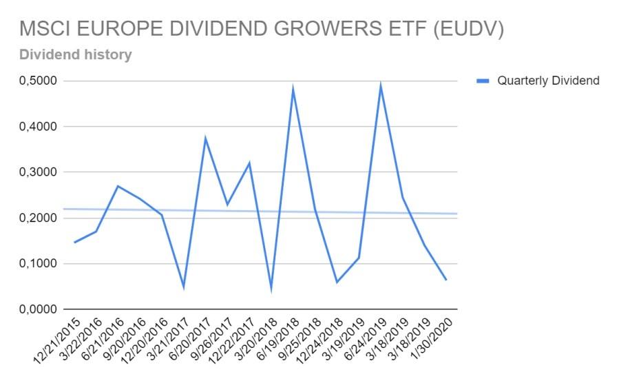 MSCI Europe Dividend Growers ETF - Poor dividend growth