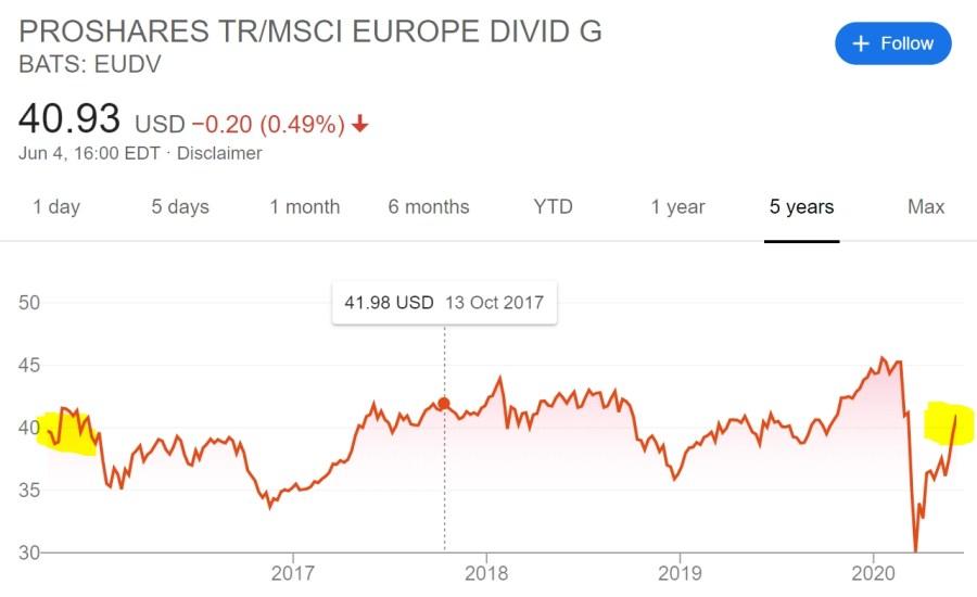MSCI Europe Dividend Growers ETF - Poor price performance