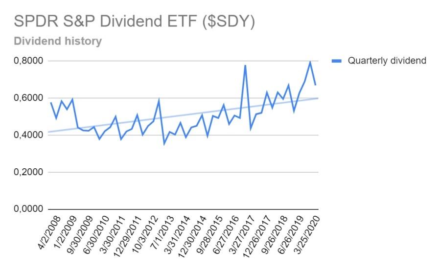 Dividends Aristocrats ETF - SPDR S&P Dividend ETF - Dividend Growth History