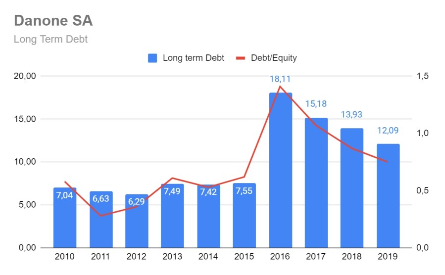 Danone Long Term Debt developments
