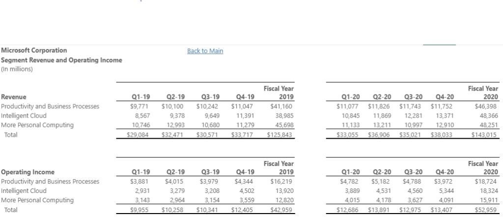 Investor relations Q4 sales snapshot
