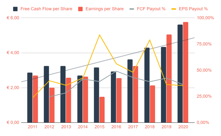 Microsoft earnings and free cash flow  10 year growth