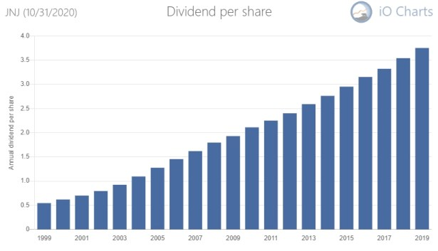 Johnson & Johnson dividend history. The best of the dividend stocks to buy and hold