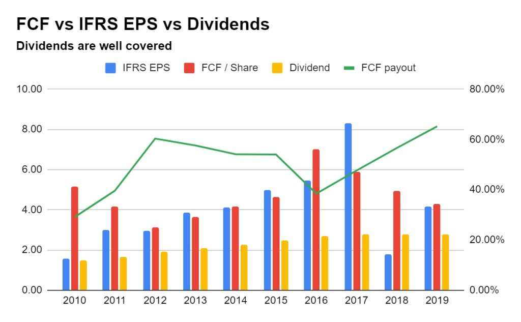 Bayer Dividend, Earnings, Free Cash Flow and payout ratio