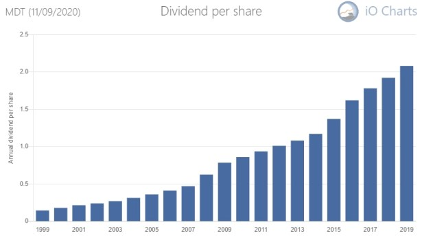 Medtronics dividend history