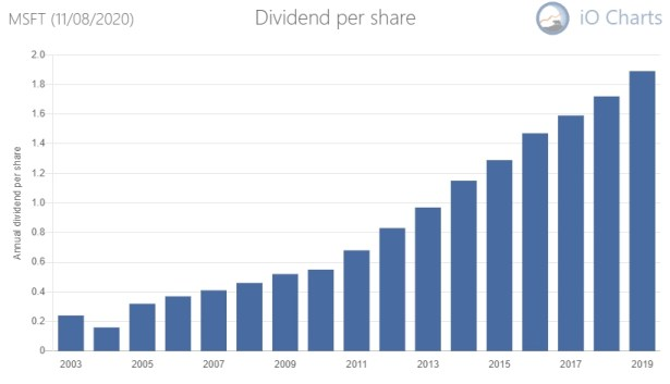 Microsoft is a dividend aristocrat in the making. Look at their stellar dividend growth!
