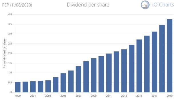 Pepsico, a brilliant dgi stock with 48 years of dividend growth