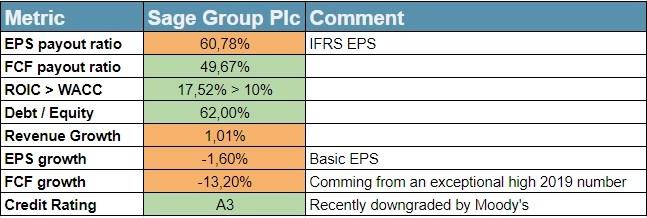 Sage Group Plc fundamentals