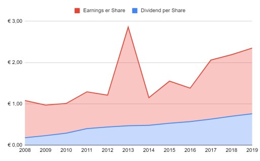 Ahold dividend coverages