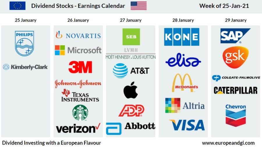 Earnings Calendar Dividend Stocks week of 26 January 2021