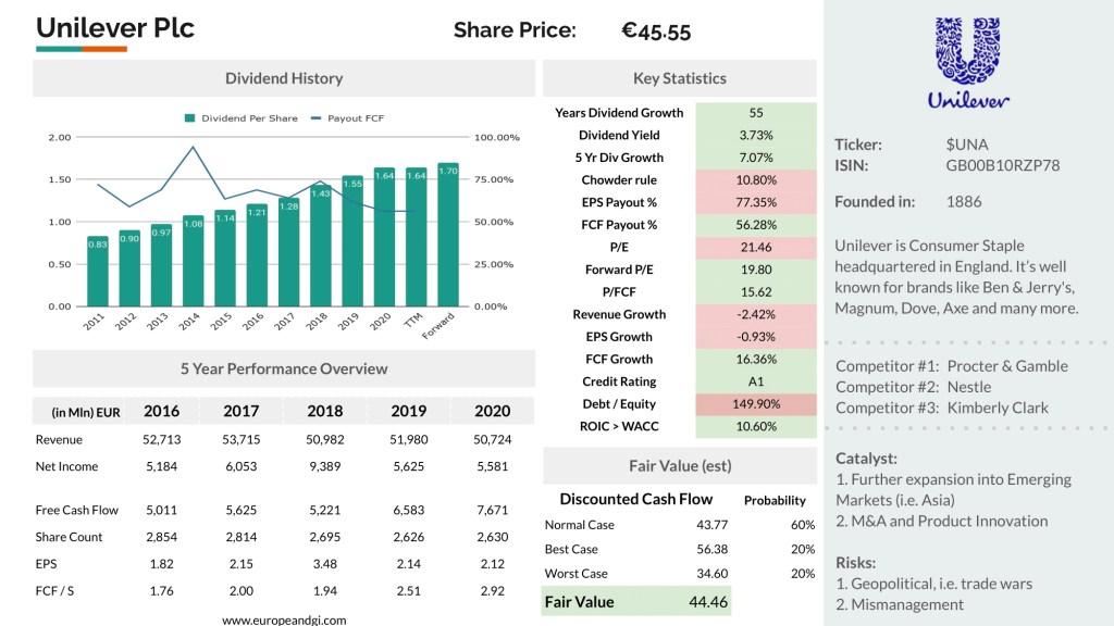 Unilever share price drop
