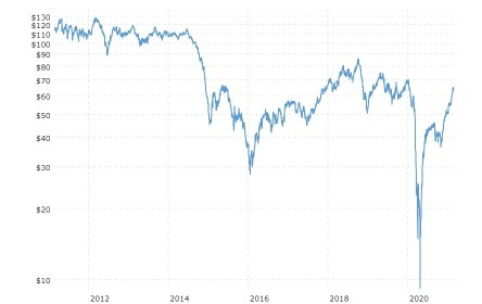 Brent Crude Price February 2021