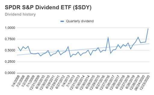 SPDR S&P Dividend ETF dividend history