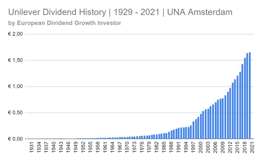 Unilever dividend history 1929 - 2021 for the una stock