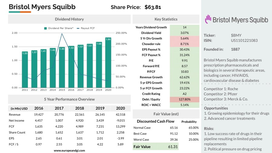 Bristol Myers Squibb - Stock Analysis on a page