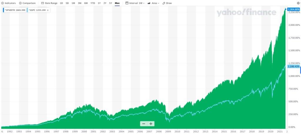 dividend reinvesting works - SP500 total return