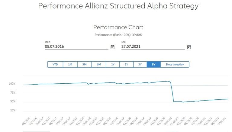 Allianz share price drop