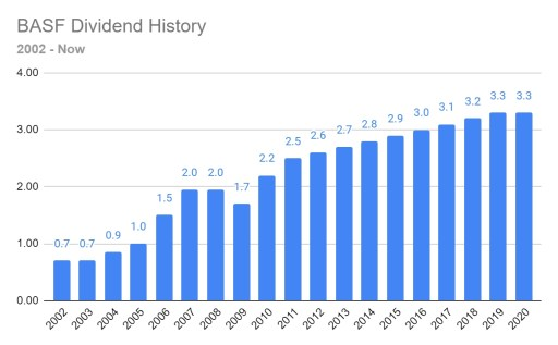 German dividend stocks : BASF dividend history 2002 - Now