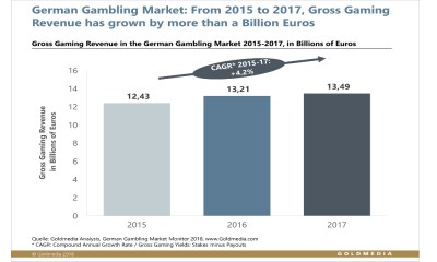 German gambling market grows by 300 million euros