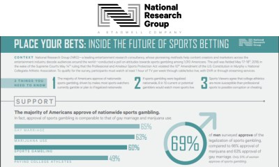 NRG Releases Polling Data On Attitudes Towards Sports Gambling