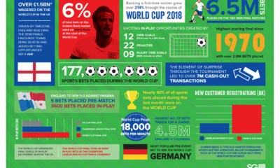 SG Digital's OpenBet™ Sportsbook Empowers Partners at the 2018 World Cup, Processes more than 177 Million Bets