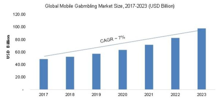 global mobile gambling market size