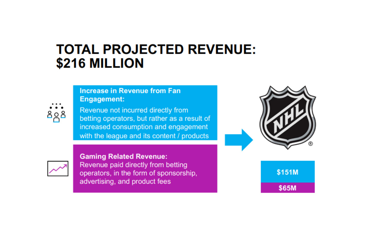 NHL Could See $216 Million in Revenue Annually Due to Legalized Sports Betting