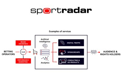 Sportradar introduces new data-driven marketing service, ad:s