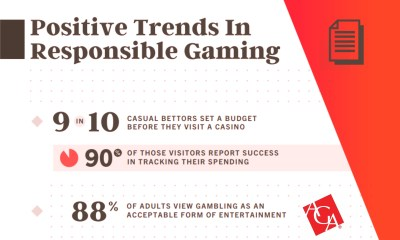 New Research Reveals 90 Percent of Casino Visitors Practice Responsible Gaming